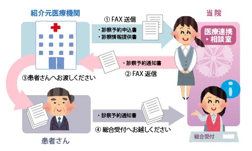 紹介患者の受診予約方法